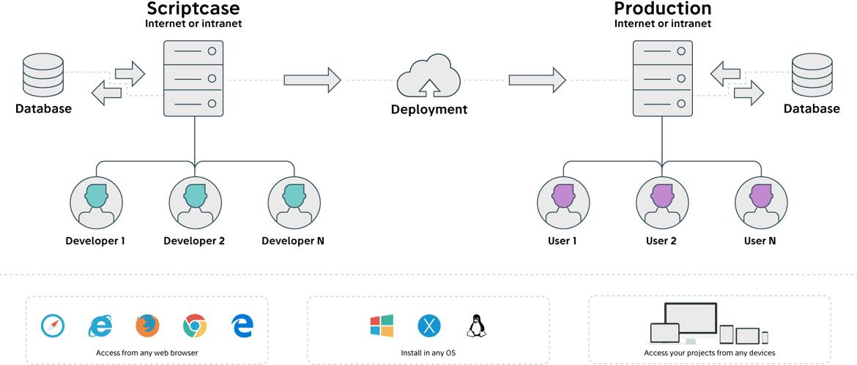 PHP Web Development Tool - Scriptcase